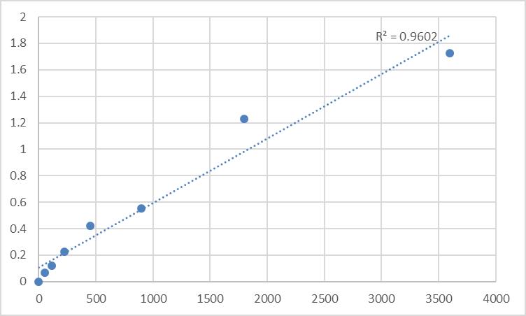 Fig.1. Human Tumor necrosis factor soluble receptor II (TNFsR-II) Standard Curve.