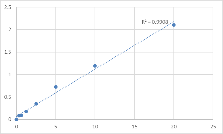 Fig.1. Human Tumor necrosis factor receptor superfamily member 18 (TNFRSF18) Standard Curve.