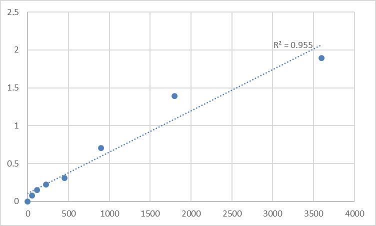 Fig.1. Human Tumor necrosis factor receptor superfamily member 14 (TNFRSF14) Standard Curve.