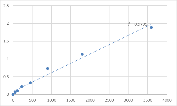 Fig.1. Human Tumor Necrosis Factor-Related Apoptosis-Inducing Ligand Receptor 2 (TRAIL-R2/DR5) Standard Curve.