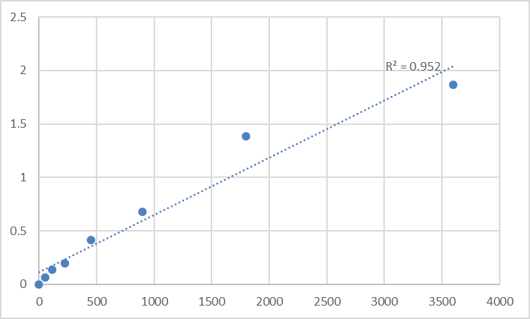 Fig.1. Human Tumor necrosis factor-related apoptosis-inducing ligand receptor 1 (TRAIL-R1) Standard Curve.