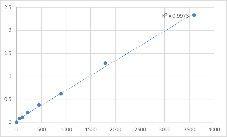 Fig.1. Human Tumor necrosis factor alpha-induced protein 8-like protein 3 (TNFAIP8L3) Standard Curve.