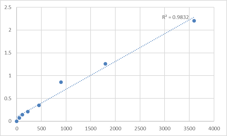 Fig.1. Human Tumor necrosis factor alpha-induced protein 8-like protein 1 (TNFAIP8L1) Standard Curve.