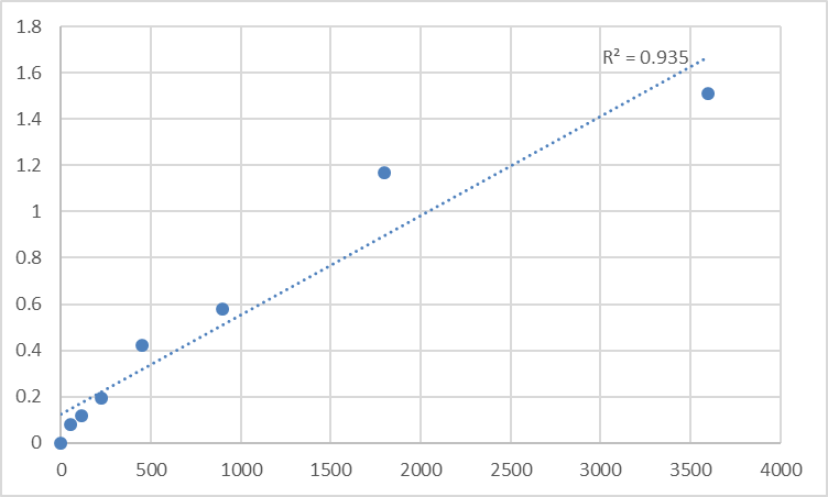 Fig.1. Human Tumor necrosis factor alpha-induced protein 8 (TNFAIP8) Standard Curve.