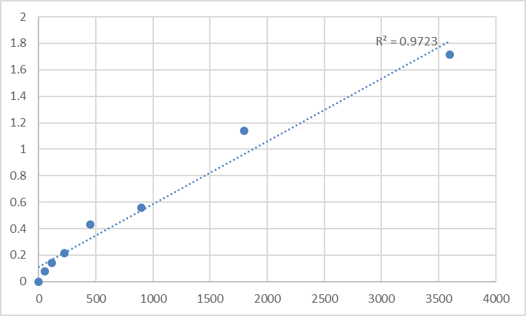 Fig.1. Human Tumor necrosis factor alpha-induced protein 2 (TNFAIP2) Standard Curve.