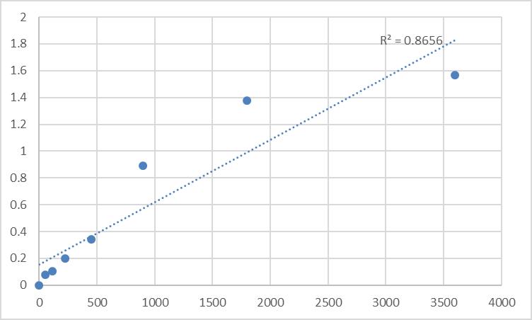 Fig.1. Human Tenascin (TN) Standard Curve.