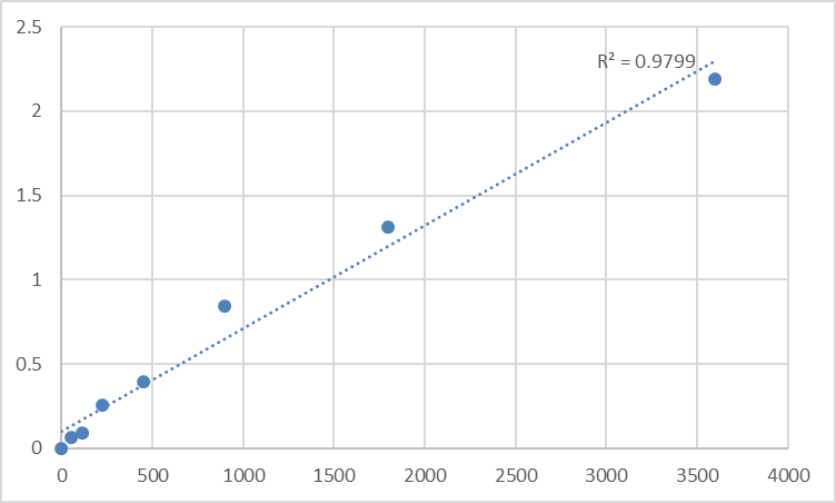 Fig.1. Human Thioredoxin-related transmembrane protein 4 (TMX4) Standard Curve.