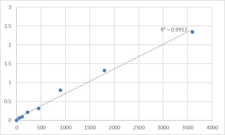 Fig.1. Human Protein disulfide-isomerase TMX3 (TMX3) Standard Curve.