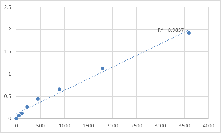 Fig.1. Human Transmembrane and ubiquitin-like domain-containing protein 2 (TMUB2) Standard Curve.