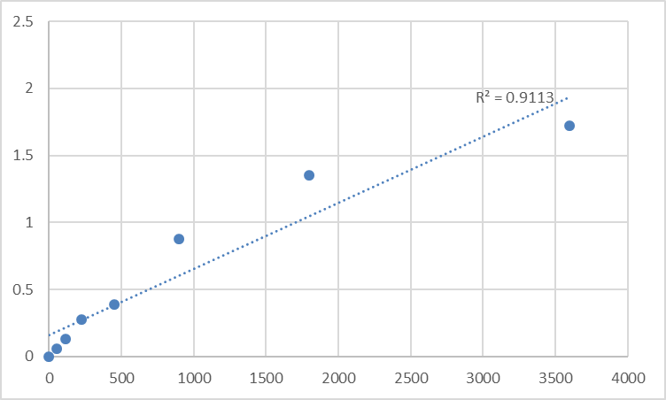 Fig.1. Human Transmembrane and ubiquitin-like domain-containing protein 1 (TMUB1) Standard Curve.