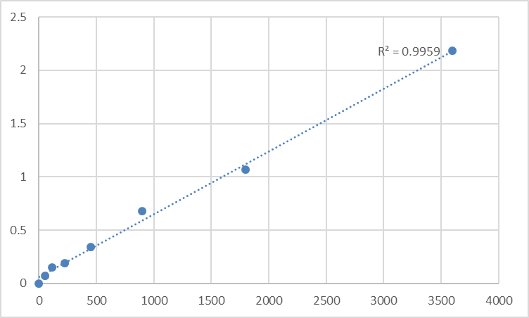 Fig.1. Human Transmembrane and TPR repeat-containing protein 3 (TMTC3) Standard Curve.