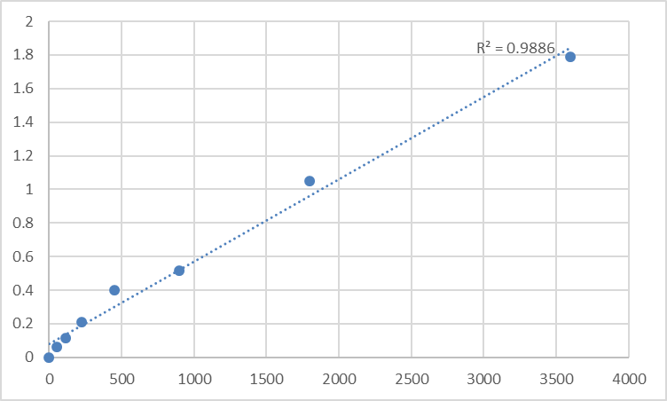 Fig.1. Human Transmembrane and TPR repeat-containing protein 2 (TMTC2) Standard Curve.