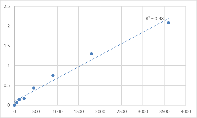Fig.1. Human Transmembrane and TPR repeat-containing protein 1 (TMTC1) Standard Curve.