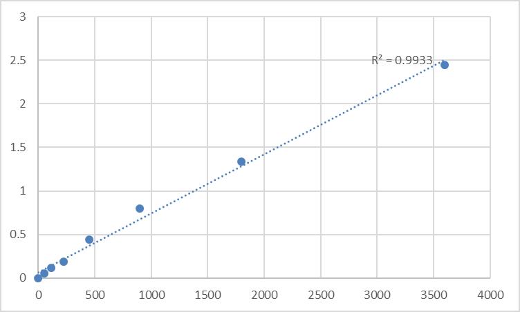 Fig.1. Human Thymosin beta-4 (TMSB4X) Standard Curve.