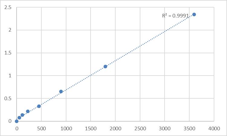 Fig.1. Human Thymosin beta-10 (TMSB10) Standard Curve.