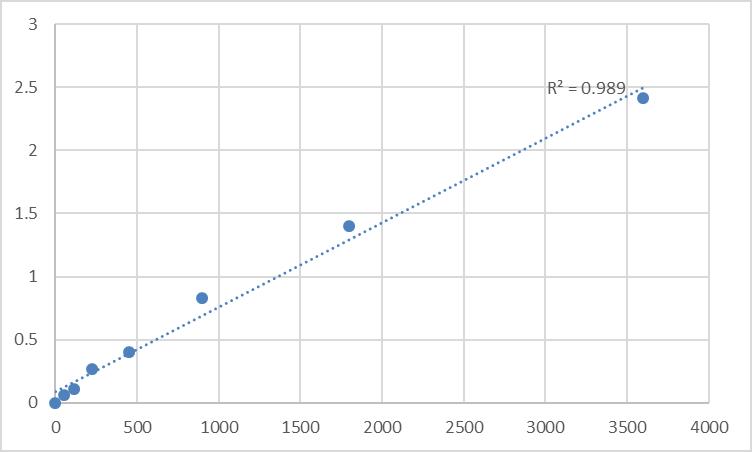 Fig.1. Human Tropomodulin-4 (TMOD4) Standard Curve.