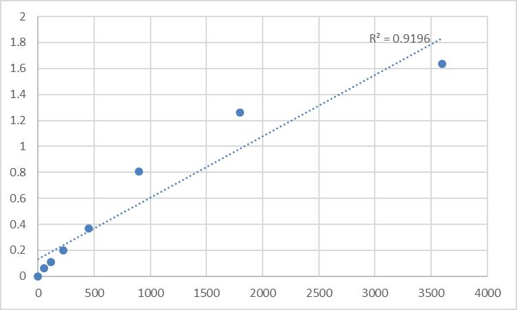 Fig.1. Human Tropomodulin-3 (TMOD3) Standard Curve.