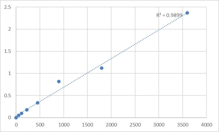 Fig.1. Human Tropomodulin-2 (TMOD2) Standard Curve.