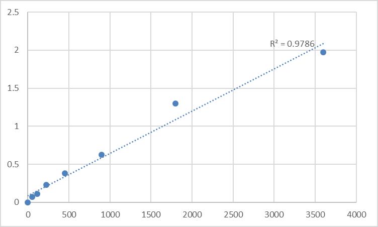 Fig.1. Human Transmembrane protein 9B (TMEM9B) Standard Curve.