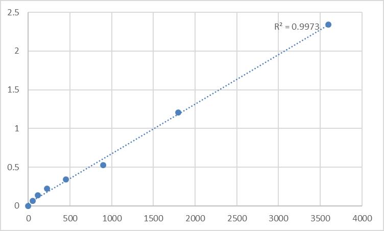 Fig.1. Human Transmembrane protein 64 (TMEM64) Standard Curve.