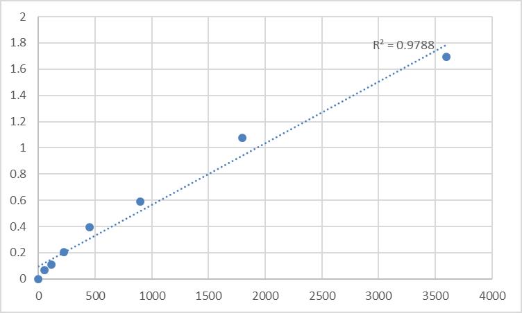 Fig.1. Human Transmembrane protein 61 (TMEM61) Standard Curve.