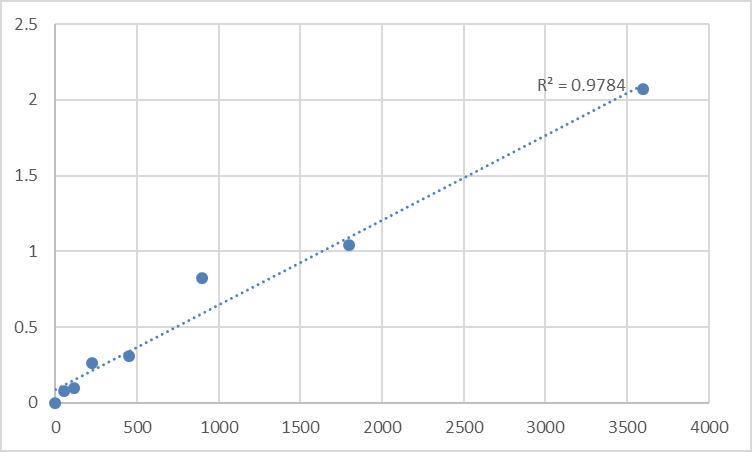 Fig.1. Human Transmembrane protein 62 (TMEM62) Standard Curve.