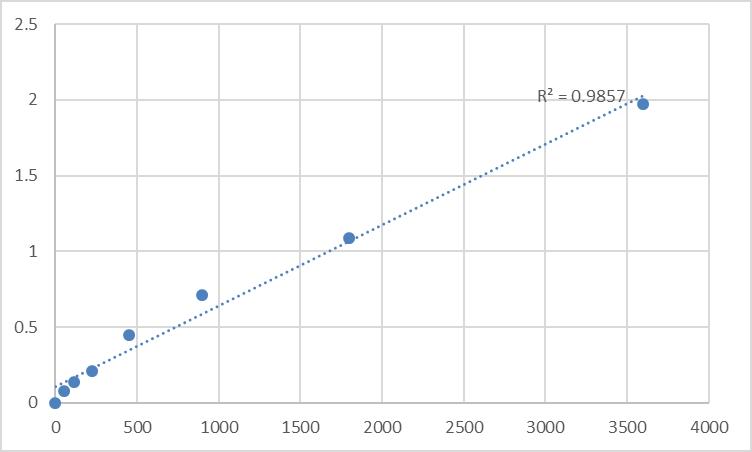 Fig.1. Human Transmembrane protein 60 (TMEM60) Standard Curve.