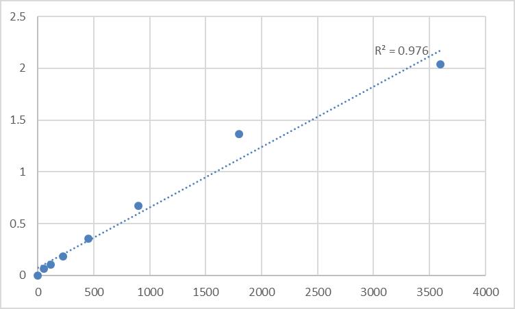 Fig.1. Human Transmembrane protein 59-like (TMEM59L) Standard Curve.