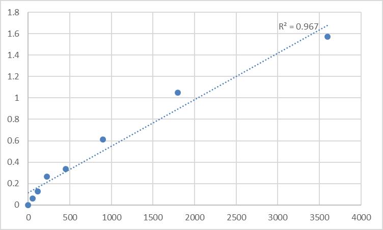 Fig.1. Human Macoilin (TMEM57) Standard Curve.