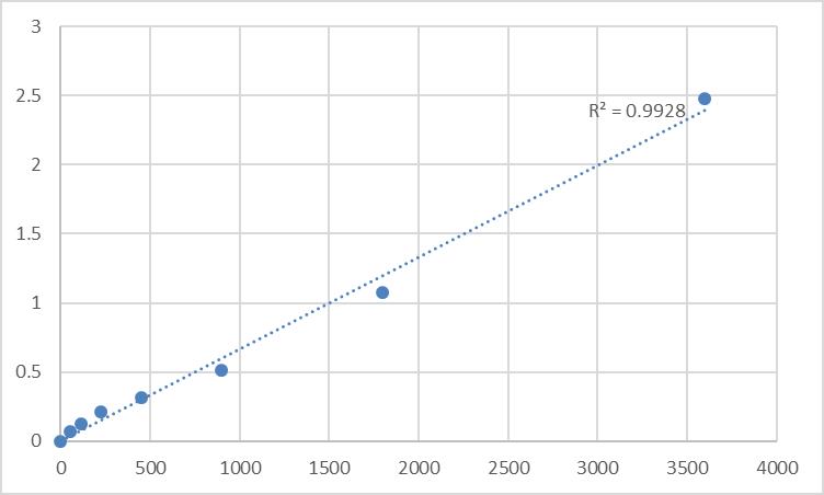 Fig.1. Human Transmembrane protein 55B (TMEM55B) Standard Curve.
