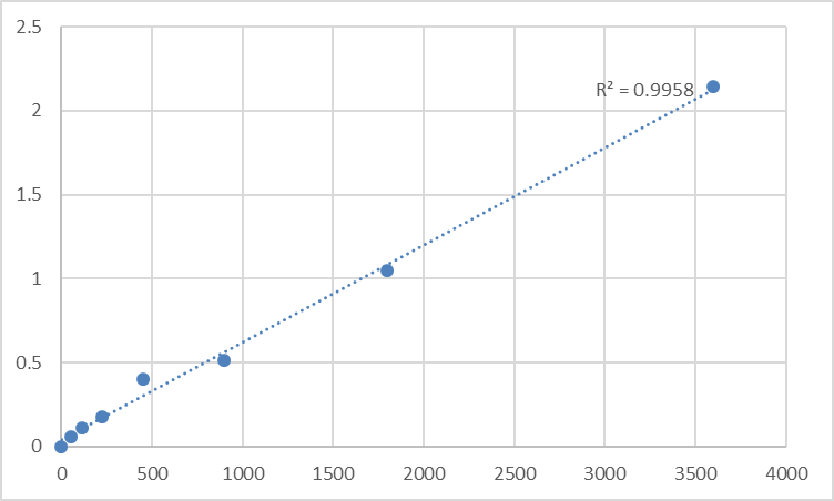 Fig.1. Human Transmembrane protein 173 (TMEM173) Standard Curve.