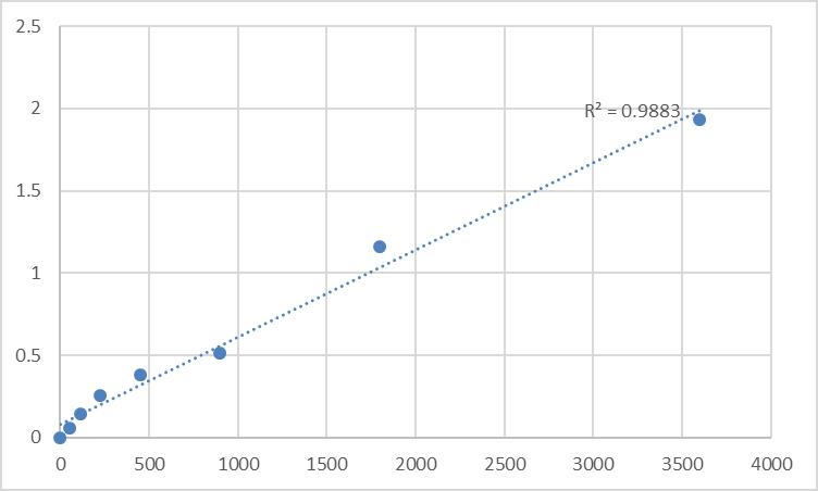 Fig.1. Human Transmembrane protein 170B (TMEM170B) Standard Curve.