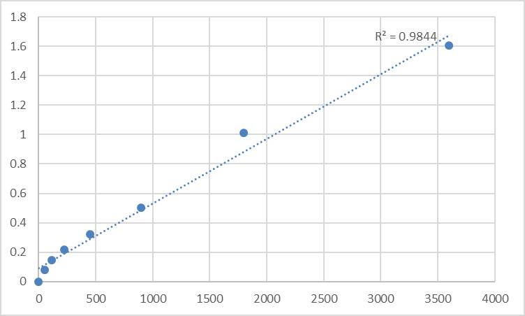 Fig.1. Human Transmembrane protein 170A (TMEM170A) Standard Curve.
