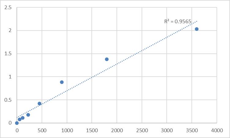Fig.1. Human Transmembrane protein 168 (TMEM168) Standard Curve.