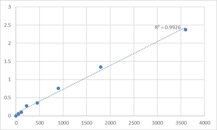 Fig.1. Human Transmembrane protein 165 (TMEM165) Standard Curve.