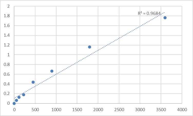Fig.1. Human Transmembrane protein 164 (TMEM164) Standard Curve.