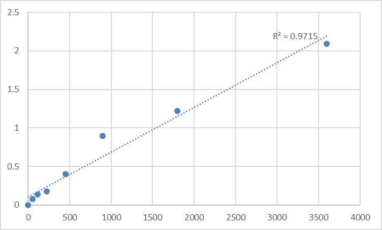 Fig.1. Human Transmembrane protein 163 (TMEM163) Standard Curve.