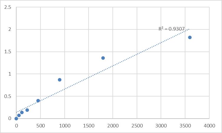 Fig.1. Human Transmembrane protein 158 (TMEM158) Standard Curve.