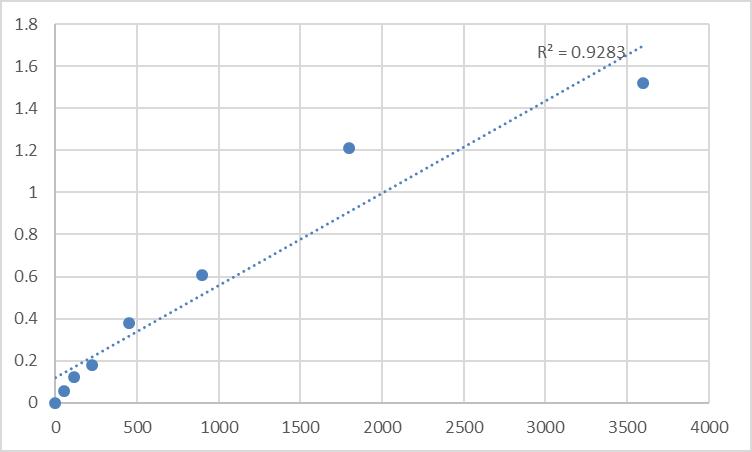 Fig.1. Human Tomoregulin-1 (TMEFF1) Standard Curve.