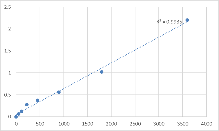 Fig.1. Human Transmembrane emp24 domain-containing protein 9 (TMED9) Standard Curve.