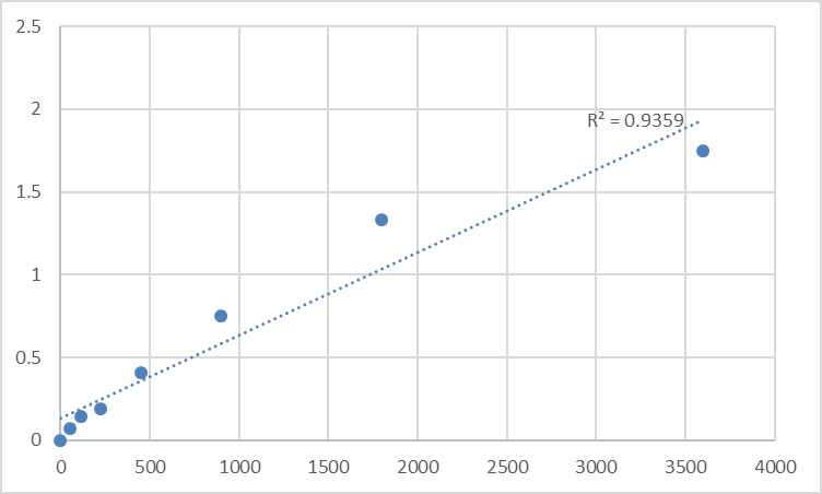 Fig.1. Human Protein TMED8 (TMED8) Standard Curve.