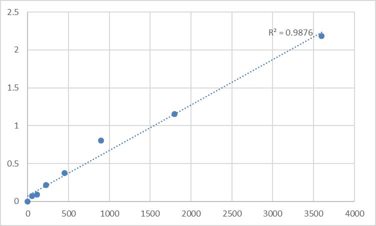 Fig.1. Human Transmembrane 4 L6 family member 5 (TM4SF5) Standard Curve.