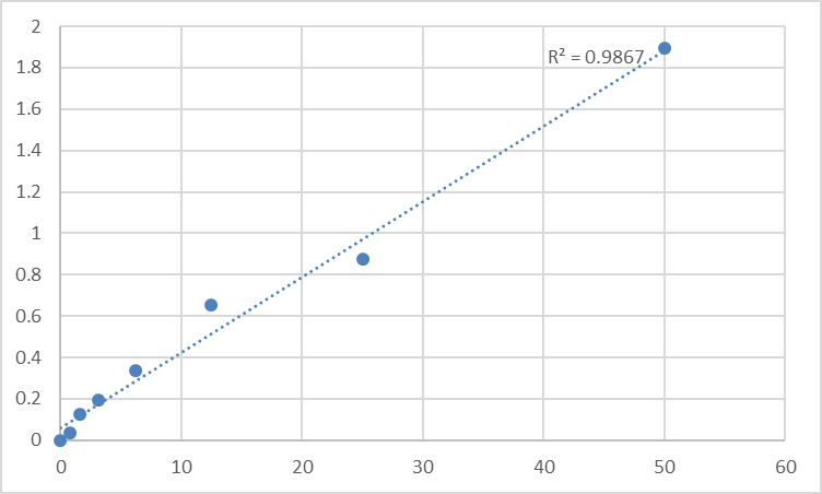 Fig.1. Human TM2 domain-containing protein 1 (TM2D1) Standard Curve.