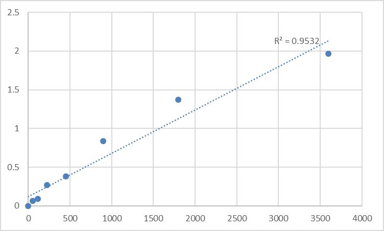 Fig.1. Human Toll-like receptor 4 (TLR4) Standard Curve.