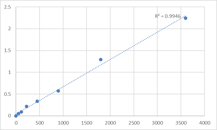 Fig.1. Human Toll-like receptor 10 (TLR10) Standard Curve.