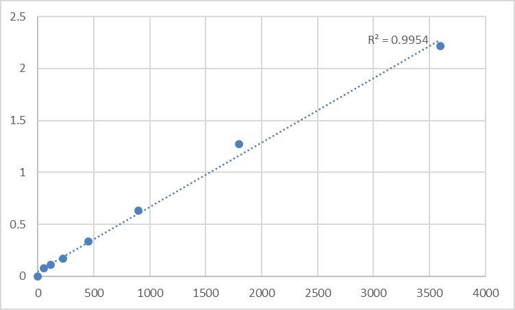 Fig.1. Human TIP41-like protein (TIPRL) Standard Curve.