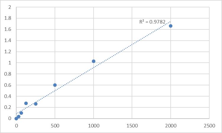 Fig.1. Human Secreted phospholipase A2 (sPLA2) Standard Curve.