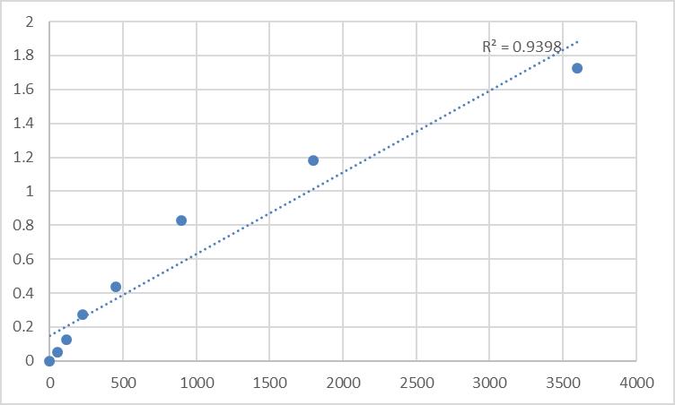 Fig.1. Human Protein spinster homolog 3 (SPNS3) Standard Curve.