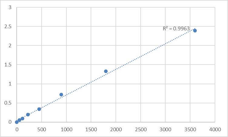 Fig.1. Human Meiotic recombination protein SPO11 (SPO11) Standard Curve.
