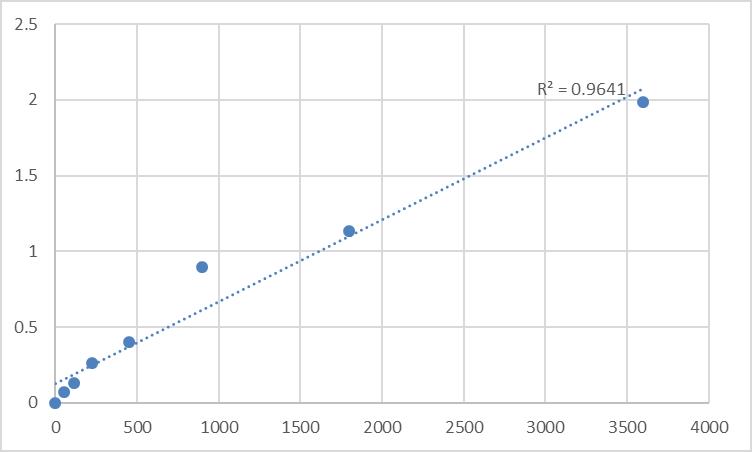 Fig.1. Human Testican-1 (SPOCK1) Standard Curve.